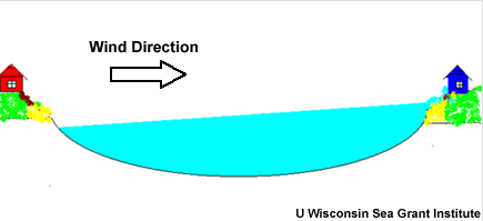 graphic of wind-driven seiche